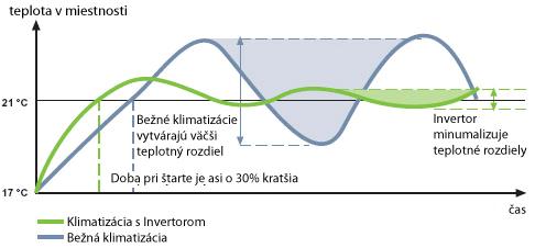 Klimatizácia s Invertorom